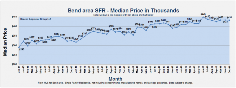 What to Expect from The Bend Housing Market This Year