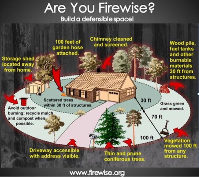 Are you Firewise?